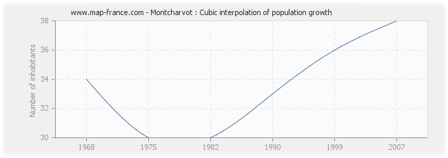 Montcharvot : Cubic interpolation of population growth