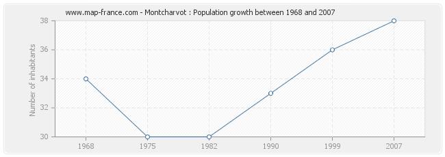 Population Montcharvot