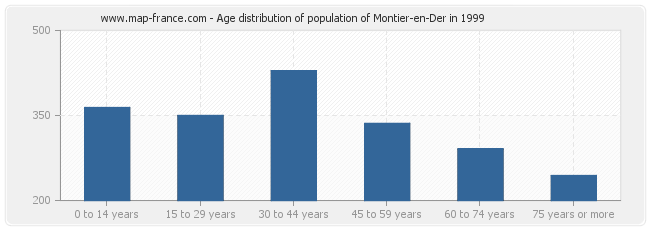 Age distribution of population of Montier-en-Der in 1999