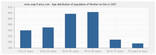 Age distribution of population of Montier-en-Der in 2007