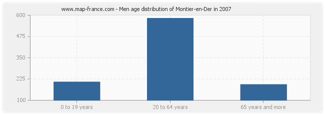 Men age distribution of Montier-en-Der in 2007