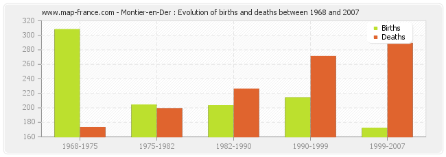 Montier-en-Der : Evolution of births and deaths between 1968 and 2007