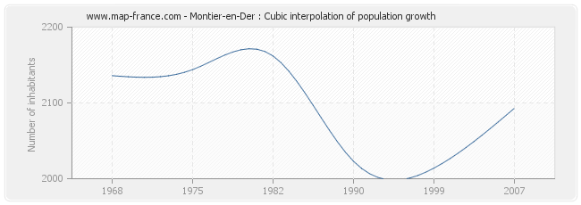 Montier-en-Der : Cubic interpolation of population growth