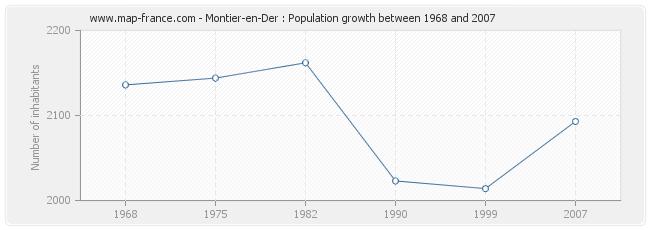 Population Montier-en-Der