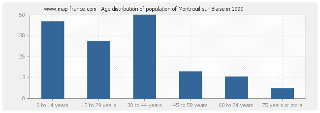 Age distribution of population of Montreuil-sur-Blaise in 1999
