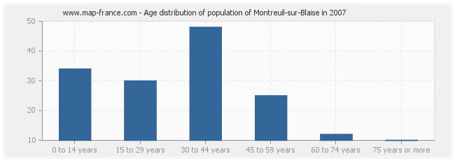 Age distribution of population of Montreuil-sur-Blaise in 2007