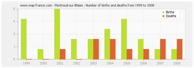 Montreuil-sur-Blaise : Number of births and deaths from 1999 to 2008