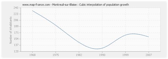 Montreuil-sur-Blaise : Cubic interpolation of population growth