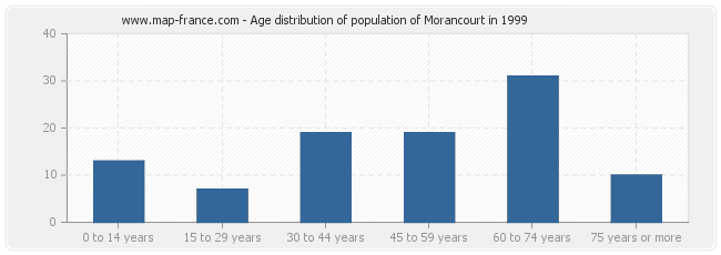 Age distribution of population of Morancourt in 1999