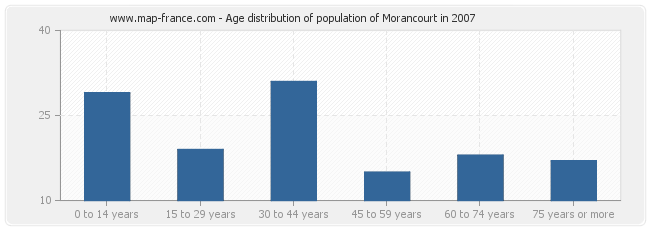 Age distribution of population of Morancourt in 2007