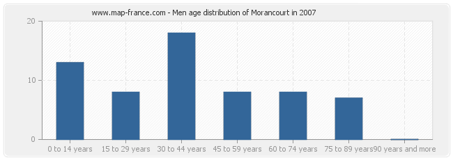 Men age distribution of Morancourt in 2007