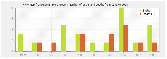 Morancourt : Number of births and deaths from 1999 to 2008