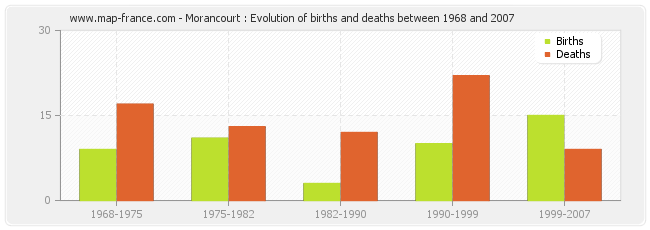 Morancourt : Evolution of births and deaths between 1968 and 2007