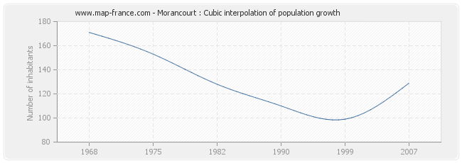 Morancourt : Cubic interpolation of population growth