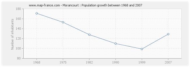 Population Morancourt