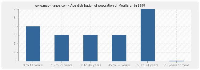 Age distribution of population of Mouilleron in 1999