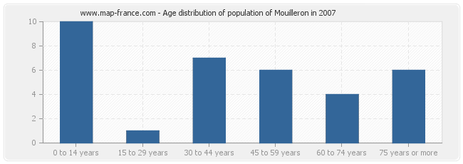 Age distribution of population of Mouilleron in 2007