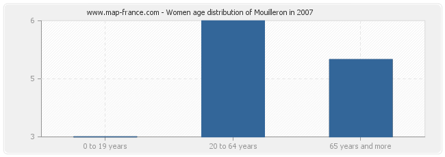Women age distribution of Mouilleron in 2007