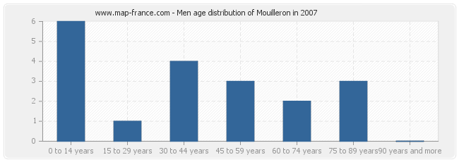 Men age distribution of Mouilleron in 2007