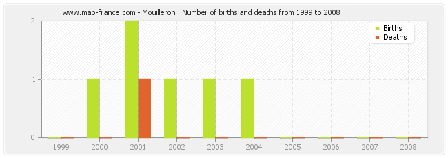 Mouilleron : Number of births and deaths from 1999 to 2008