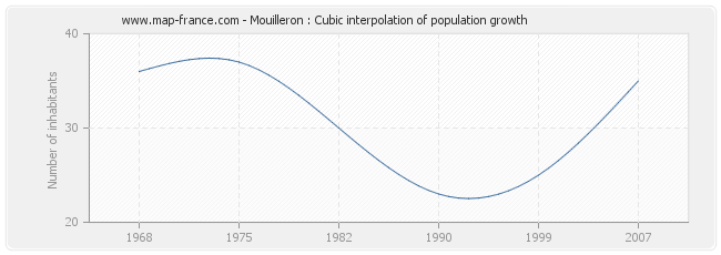 Mouilleron : Cubic interpolation of population growth