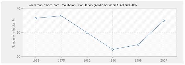 Population Mouilleron