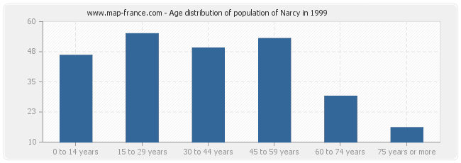 Age distribution of population of Narcy in 1999