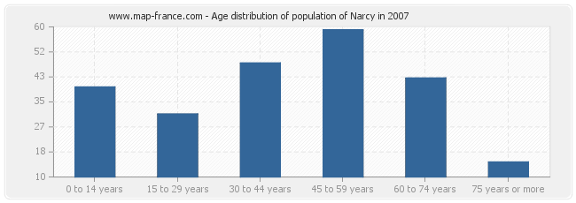 Age distribution of population of Narcy in 2007