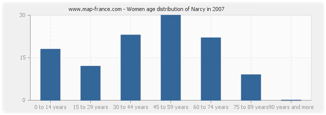 Women age distribution of Narcy in 2007