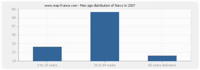 Men age distribution of Narcy in 2007