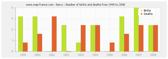 Narcy : Number of births and deaths from 1999 to 2008