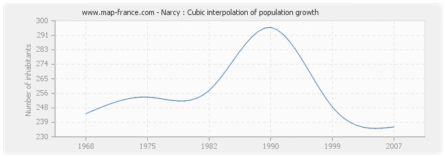 Narcy : Cubic interpolation of population growth