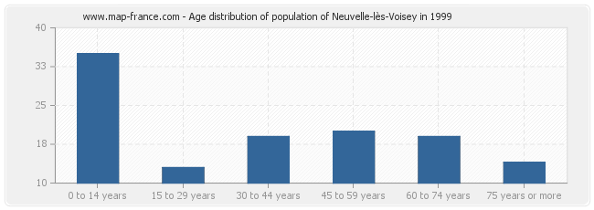 Age distribution of population of Neuvelle-lès-Voisey in 1999