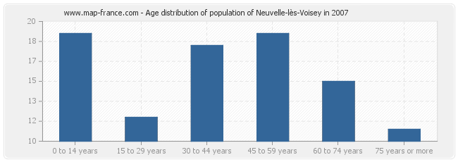 Age distribution of population of Neuvelle-lès-Voisey in 2007