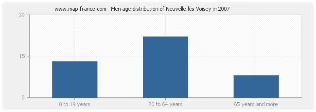 Men age distribution of Neuvelle-lès-Voisey in 2007