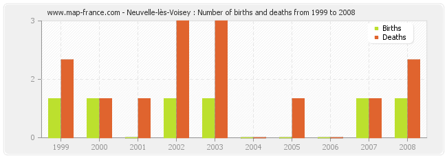 Neuvelle-lès-Voisey : Number of births and deaths from 1999 to 2008