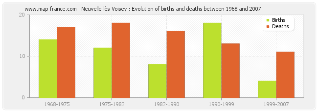 Neuvelle-lès-Voisey : Evolution of births and deaths between 1968 and 2007