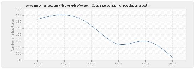 Neuvelle-lès-Voisey : Cubic interpolation of population growth