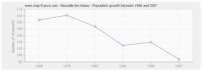 Population Neuvelle-lès-Voisey