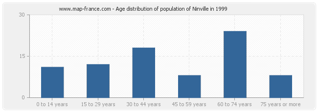 Age distribution of population of Ninville in 1999