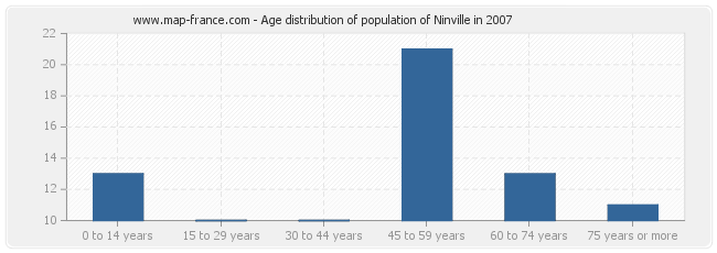 Age distribution of population of Ninville in 2007