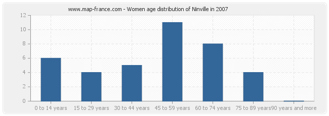 Women age distribution of Ninville in 2007