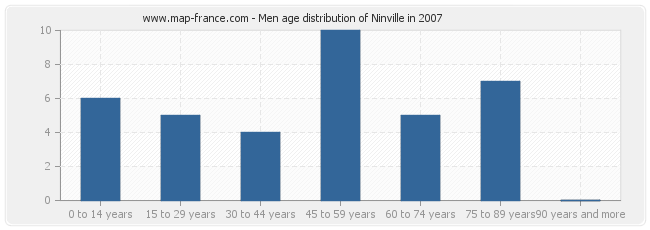 Men age distribution of Ninville in 2007