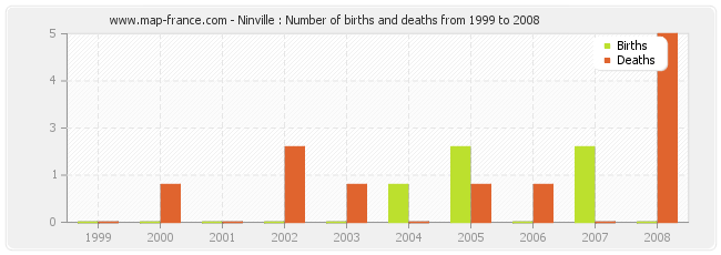 Ninville : Number of births and deaths from 1999 to 2008