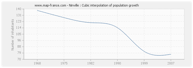 Ninville : Cubic interpolation of population growth