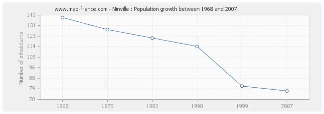 Population Ninville