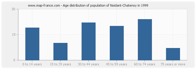 Age distribution of population of Noidant-Chatenoy in 1999