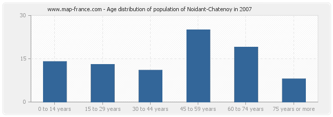 Age distribution of population of Noidant-Chatenoy in 2007