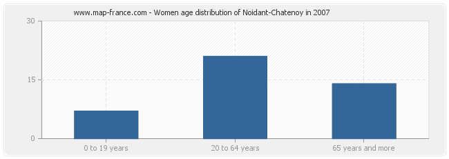 Women age distribution of Noidant-Chatenoy in 2007