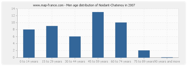 Men age distribution of Noidant-Chatenoy in 2007